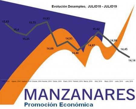 Gráfico de la evolución del desempleo en Manzanares en el último año